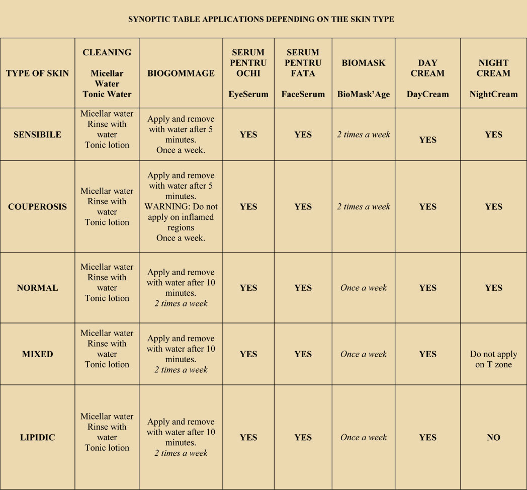 Synoptic table